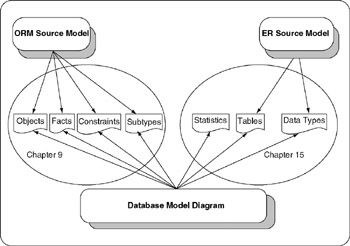 database modeling with microsoft visio for enterprise architects halpin terry evans ken hallock pat maclean bill