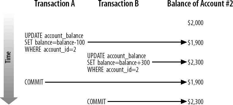 Transactions and Locks | Transaction Management