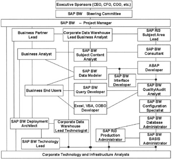 Creating the SAP BW Project Team | Business Information