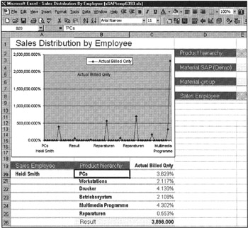 Sample SAP BW Report | Business Information Warehouse for SAP (Prima
