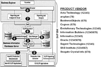 SAP Business Information Warehouse and Third-Party Data