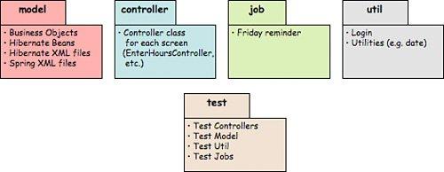 uml package diagram   agile java development with spring    uml package diagram
