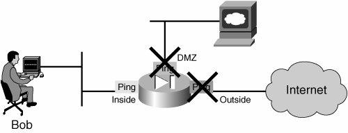 Diagnostic Commands and Tools | Cisco Network Security