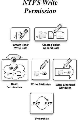 Reading and Writing Extended File Attributes