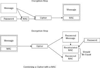 Message Digests, MACs, and HMACs | Introduction