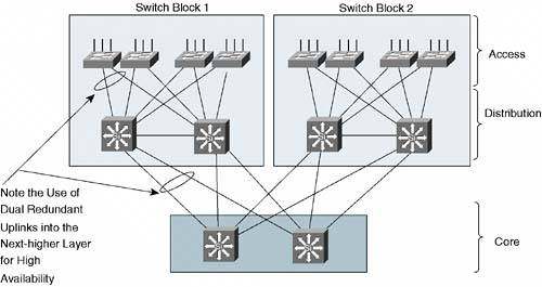 network next higher layer protocols Routing: the network layer protocols determine which route is suitable from  source  transport layer receives the formatted data from the upper layers,  performs.