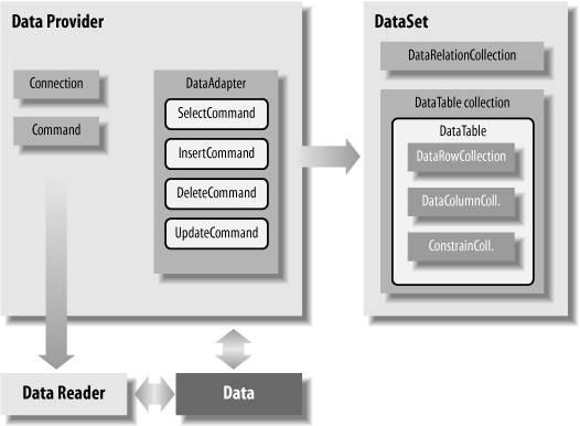 Section 10 1 The Ado Net Object Model Programming Asp Net 3 5