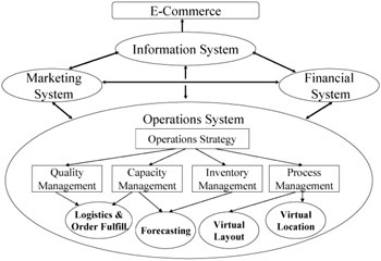 Operations and e commerce intelligent enterprises of the for E commerce system architecture diagram