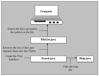 click to expand: this figure shows the various files used in the file search application and the sequence in which they are used.