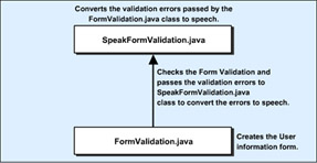 click to expand: this figure shows the files that the form validation application uses and the sequence in which the application uses them.