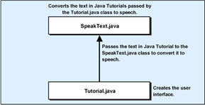 click to expand: this figure shows the files that the online java tutorial application uses and the sequence in which the application uses them.