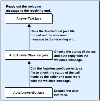 this figure shows the files that the auto answering machine application uses and the sequence in which the application uses them.