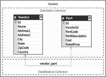 Using a DataSet Object to Work with Lots of Data | Linux Application