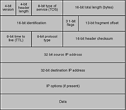 Socket Options | Linux Server Hacks, Volume Two: Tips