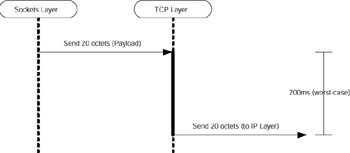 Minimizing Latency with TCP_NODELAY | Network Programming for