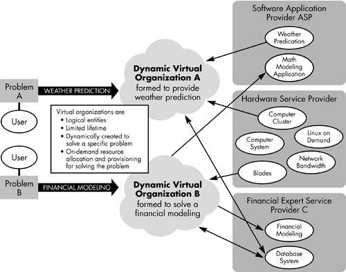 virtual organizations the benefits problems the Opportunities and challenges of virtual organizations  virtual organizations avail these benefits apart  the virtual organizations also face problems.