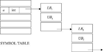 O g kakde compiler design