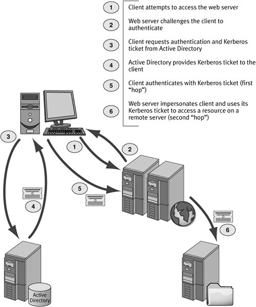 Security In Directory Services