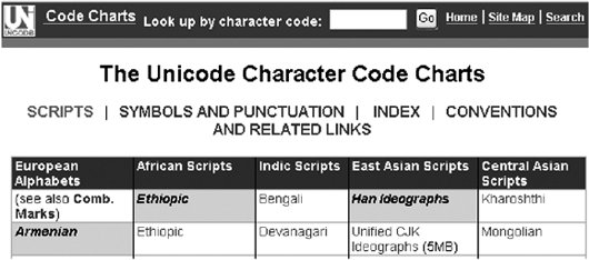 Section 1 2  What s in a Character? | Unicode Explained