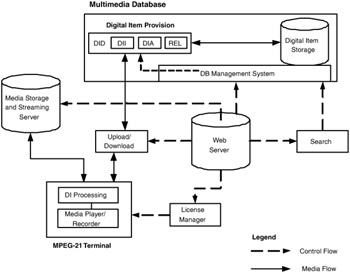 Chapter 5 Distributed Multimedia Database Systems Distributed Multimedia Database
