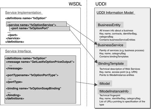 wsdl and xsd relationship