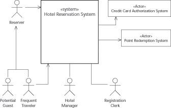 using context diagrams   uml  for dummiesusing context diagrams