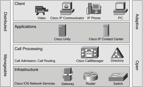 Cisco Unified Communications | Introduction to Cisco Unified