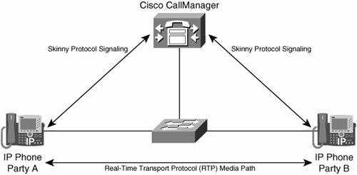 100+ Cisco Rtp – yasminroohi
