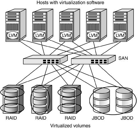 books on host based architecture in pdf