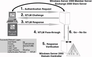 4 5 NTLM-based authentication | Windows Server 2003 Security