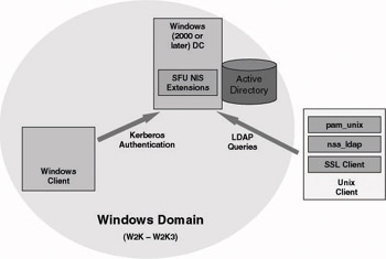 8 4 Windows and UNIX account management and authentication
