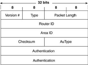 Is md5 still the best option for ospf