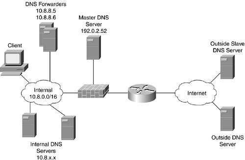 DNS | Common Application Design Considerations