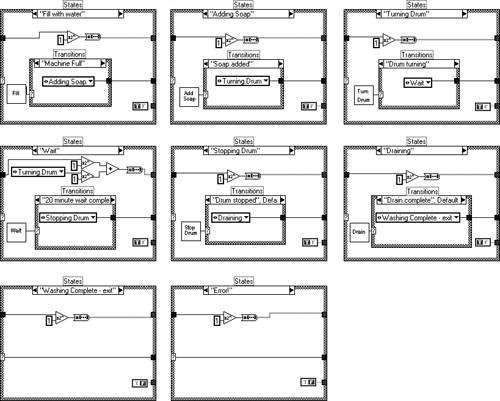 6 1 State Machines | A Software Engineering Approach to LabVIEW