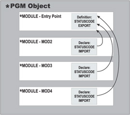 IMPORT AND EXPORT   The Modern RPG IV Language