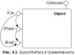 . 4.3. queryinterface