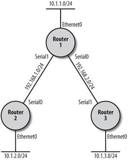 Multicast Routing | Specialized Networking Topics