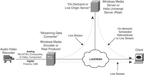 Delivering Streaming Media | Content Networking Fundamentals