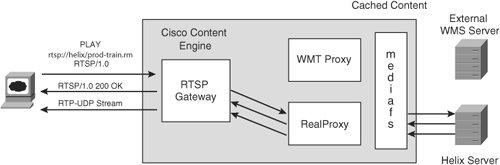 Qt Rtsp Server