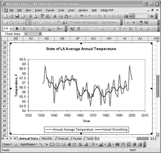 Smoothing Data Using Weighted Averages | Time Series Analysis