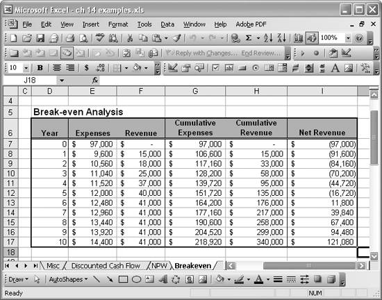 Breakeven Analysis Excel Chart Graphical BreakEven Point