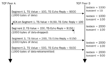 Transmission Control Protocol (TCP) Retransmission and Time-Out