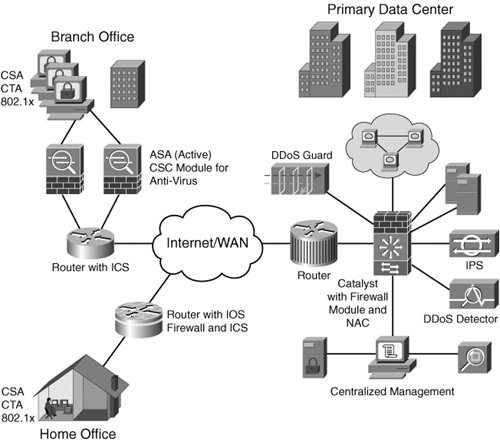 Cisco Intrusion Prevention System Device Manager Configuration Guide for IPS 0