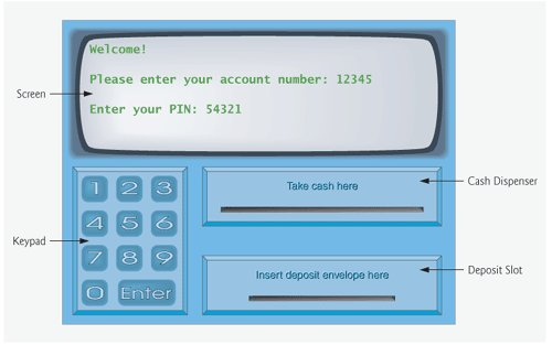 Optional) Software Engineering Case Study: Examining the ATM