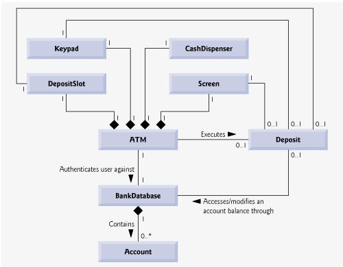 section      optional  software engineering case study    class diagram for the atm system model including class deposit