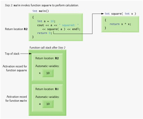 Function Call Stack and Activation Records | Functions and
