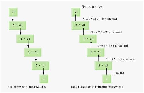 succession recursive relationship