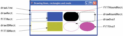 Drawing Lines In Jframe : Drawing lines rectangles and ovals graphics java d™