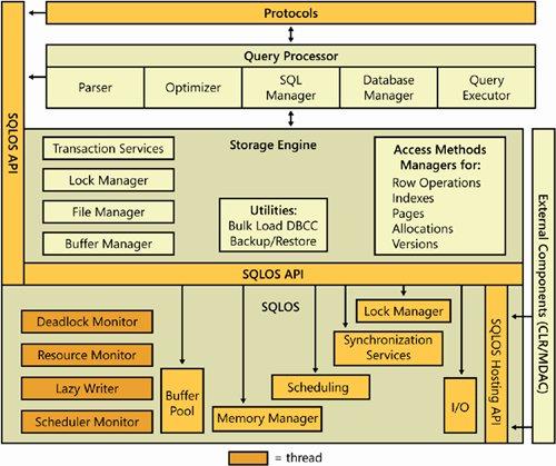 delaney k. - inside microsoft sql server 2005: the storage engine