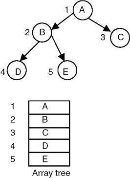 how to find depth of binary tree